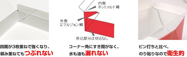 8ヶ所貼り製函(Delta-Double貼り)のメリット