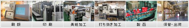刷版、印刷、打ち抜き加工、美粧加工、製函、保管・出荷まで対応!